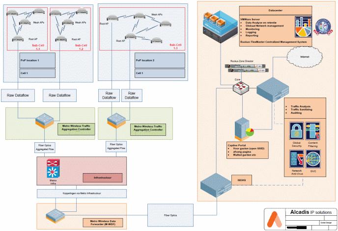 voorbeeld-netwerkontwerp-alcadis