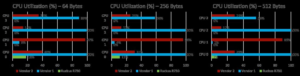 CPU-prestaties