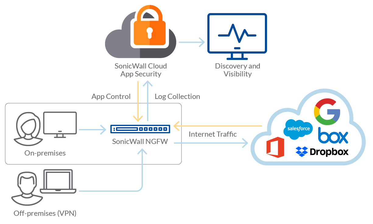 SonicWall Cloud App Security